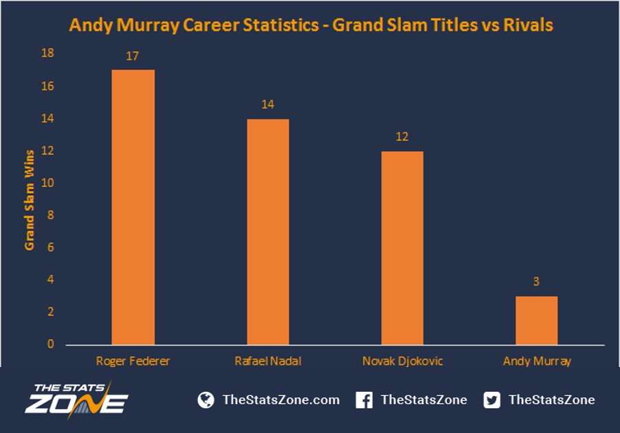 Is Andy Murray Enjoying The Best Season Of His Career The Stats Zone
