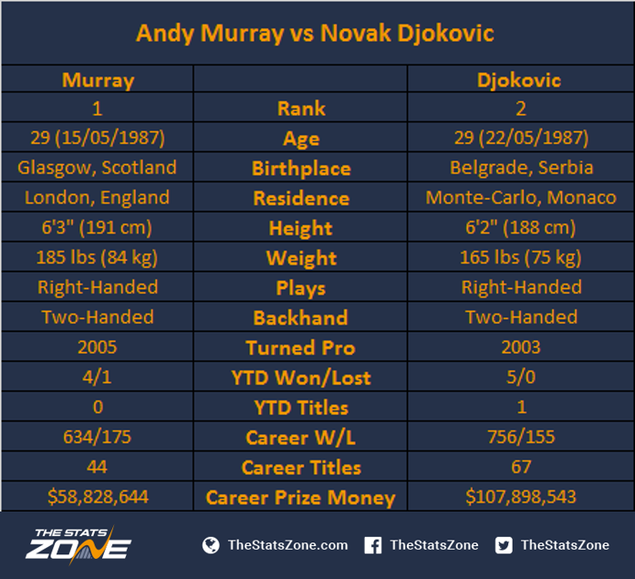 Will It Be Another Murray Djokovic Final At The Australian Open The Stats Zone