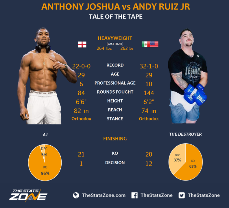 Anthony Joshua Vs Andy Ruiz Jr Preview & Prediction