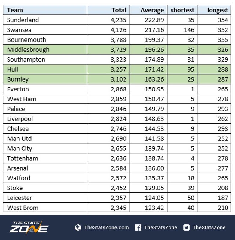Epl table 2017 17 - Premier league table home away ...