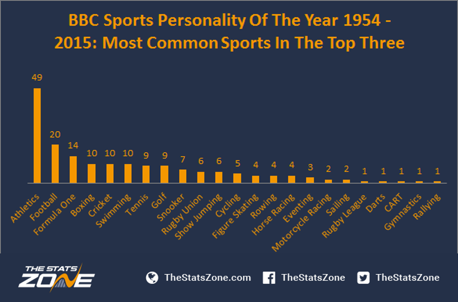 Sports personality of the year award betting trends compare spread betting companies reviews