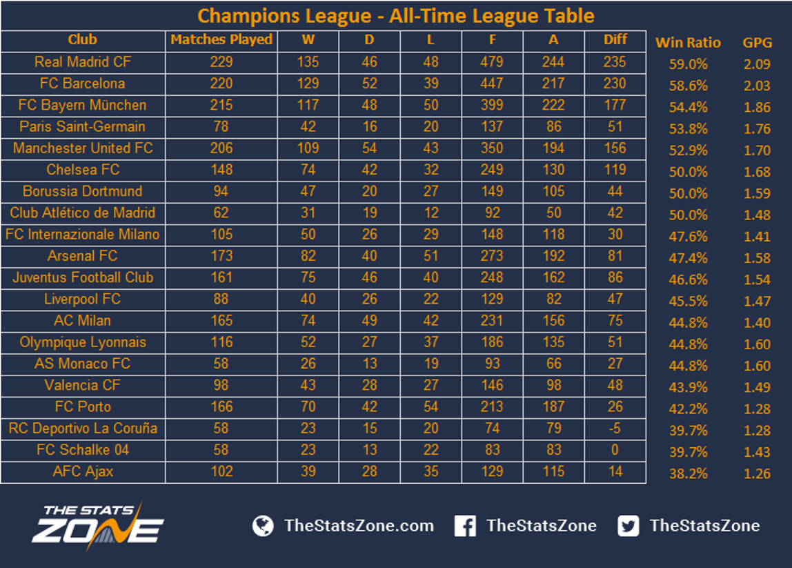 Who Leads The AllTime Champions League Table The Stats Zone - Barcelona fc table