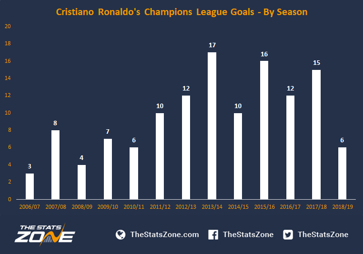 A Breakdown Of Cristiano Ronaldo's Champions League Goals - The