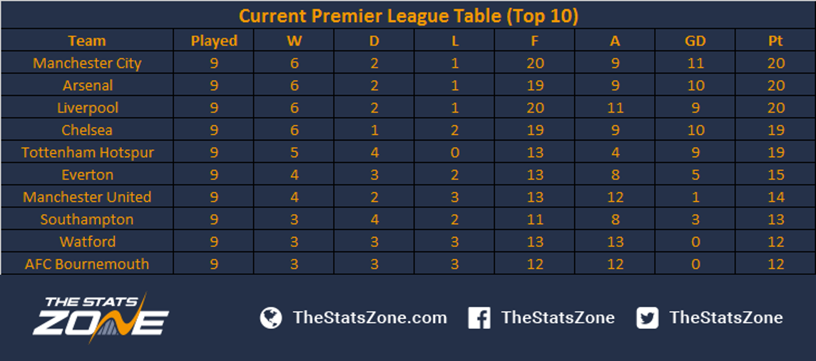 More Competitive Than Ever – A Closer Look At Premier League