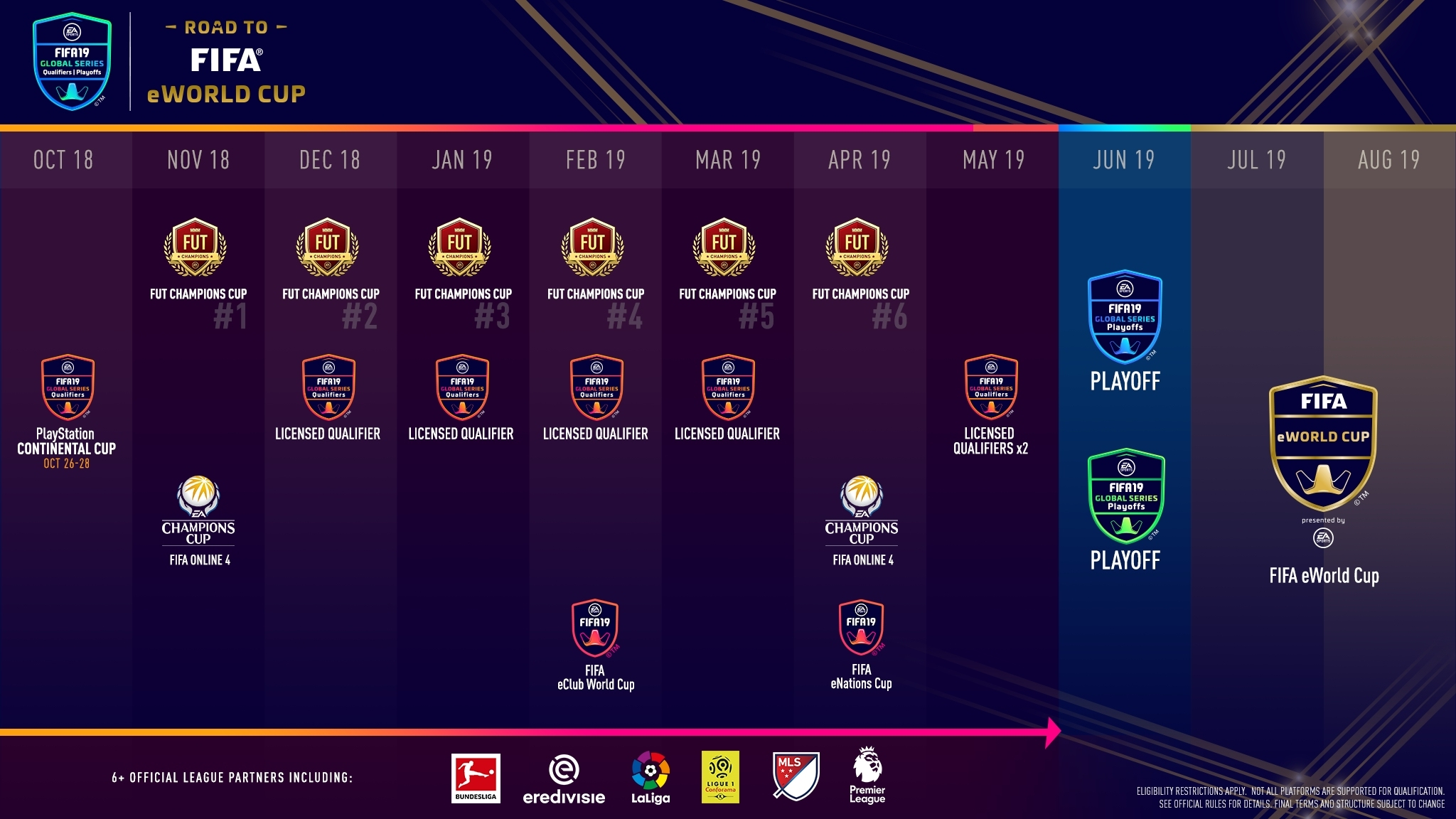International Champions Cup 2020 Calendrier.Fifa 19 Esports Tournament Calendar Road To The Fifa Eworld
