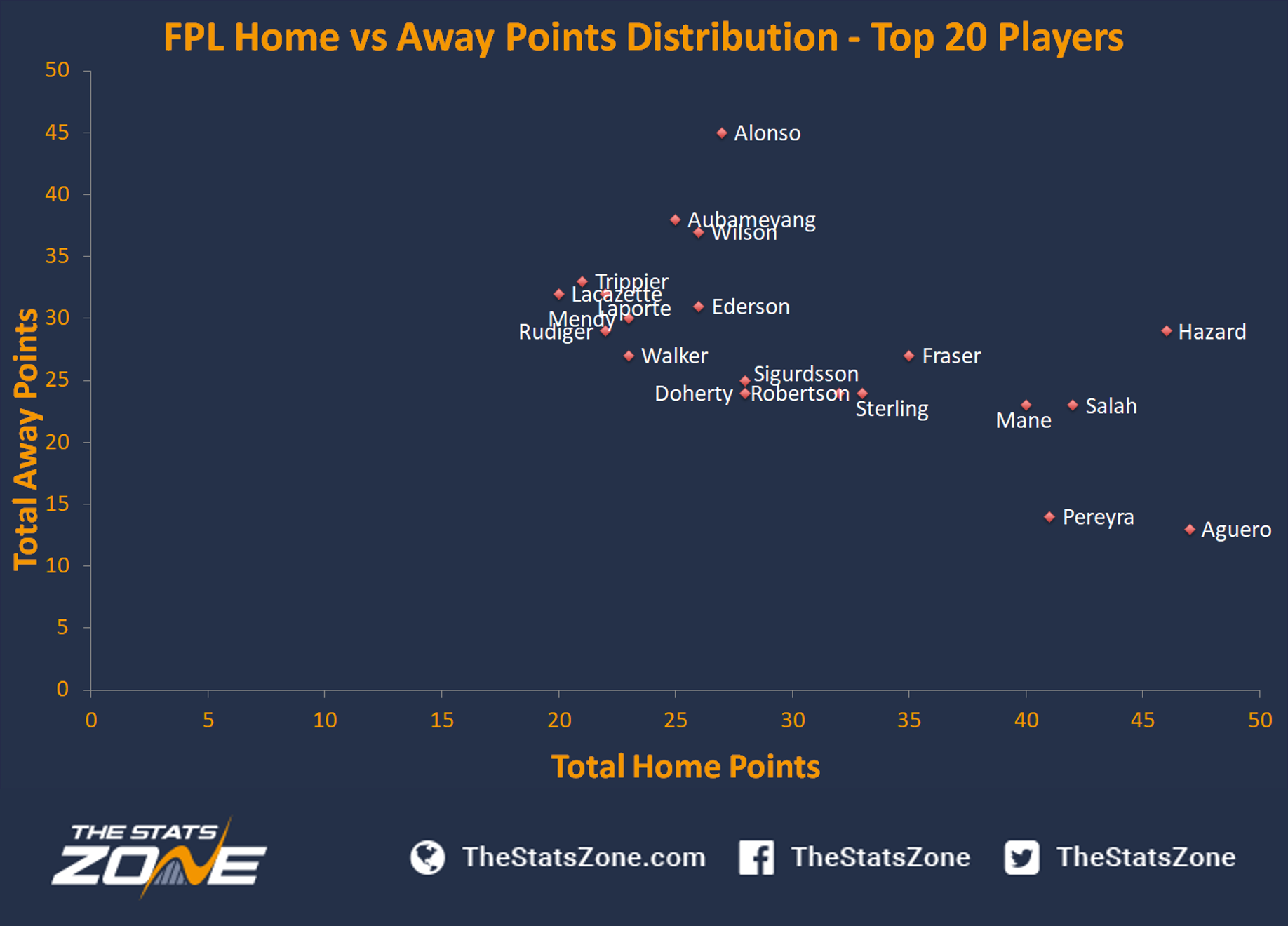 FPL Gameweek 11 – Captain Picks - The Stats Zone