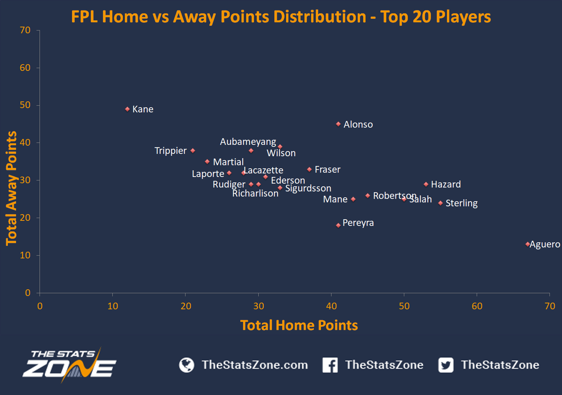 FPL Gameweek 13 – Captain Picks - The Stats Zone