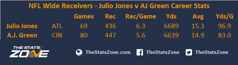 Julio Jones Vs A J Green Who Is The Superior Wide