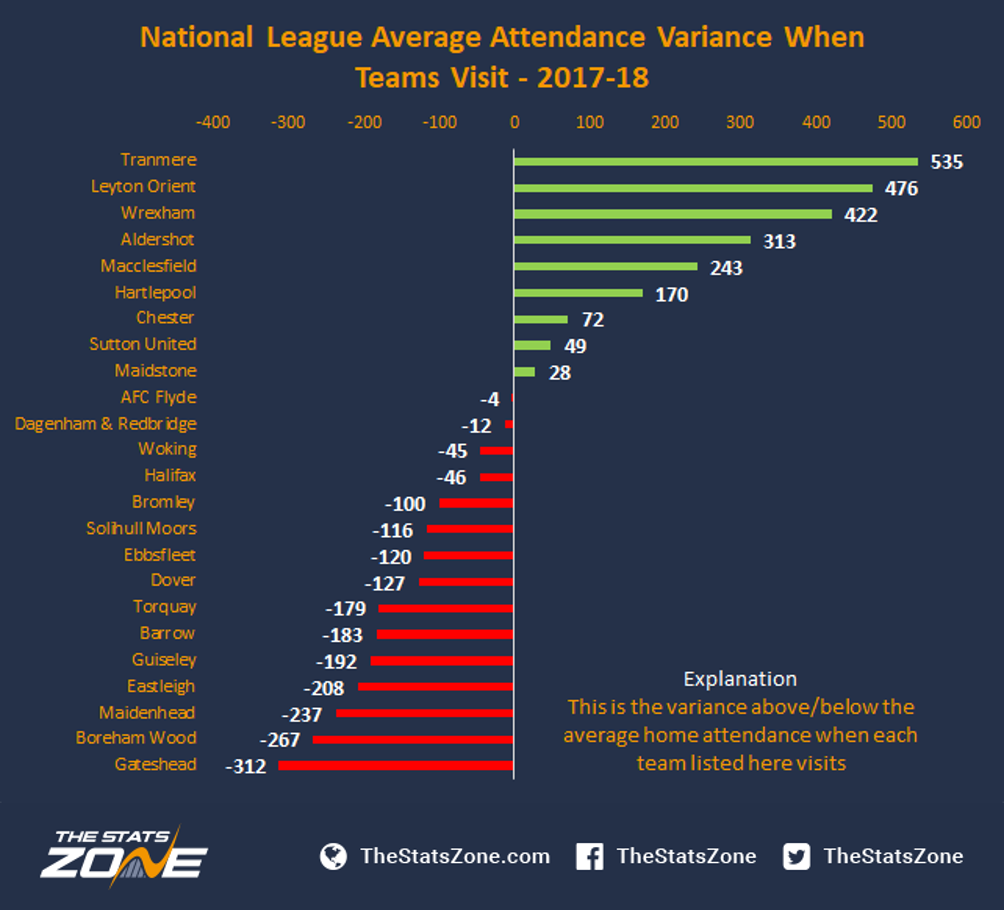 2017 18 Non League Attendances The Stats Zone