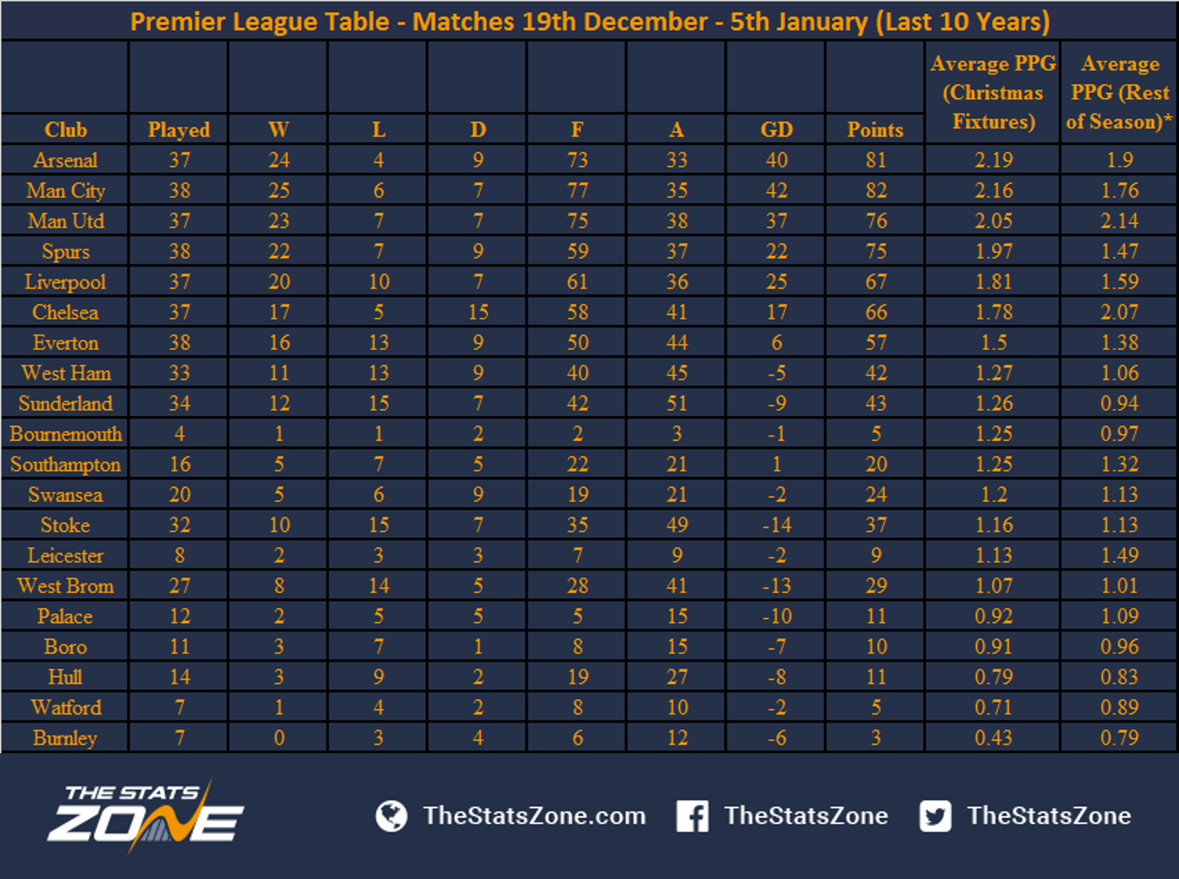 English premier league fixture and time table - English rugby union league tables ...