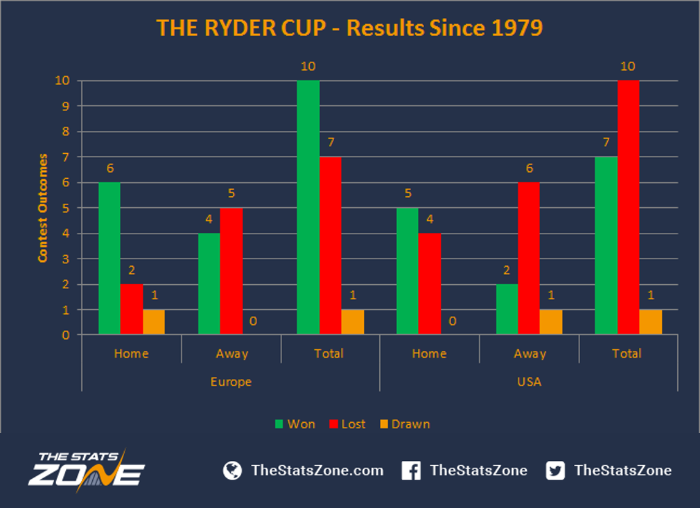 Ryder Cup Results History