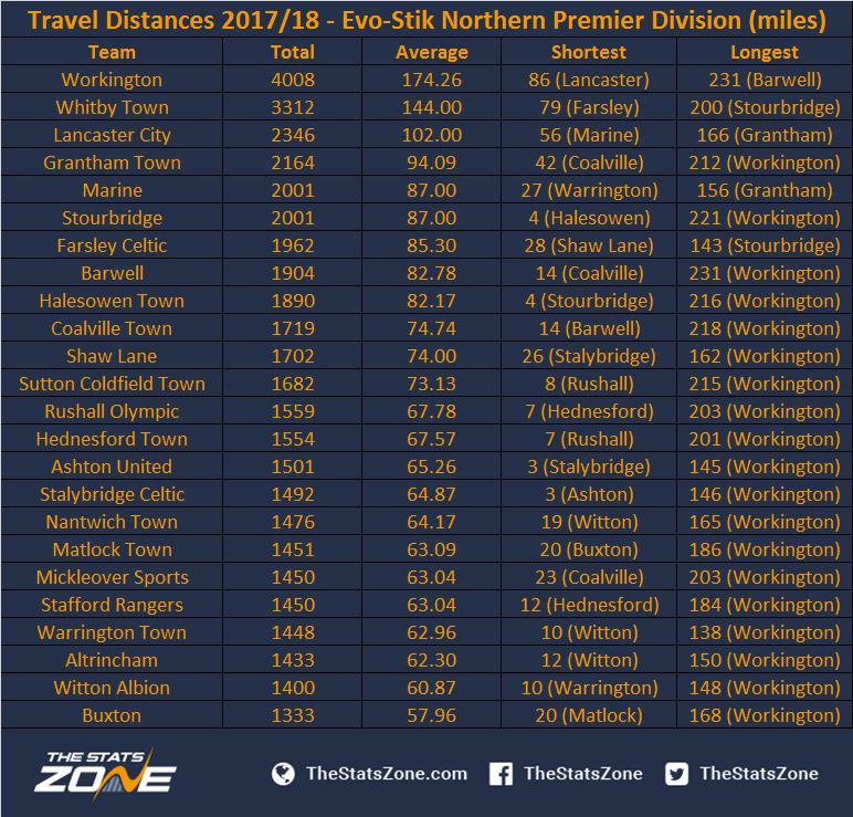 Travel Distances 2017/18 - Evo-Stik Northern Premier Division (miles)