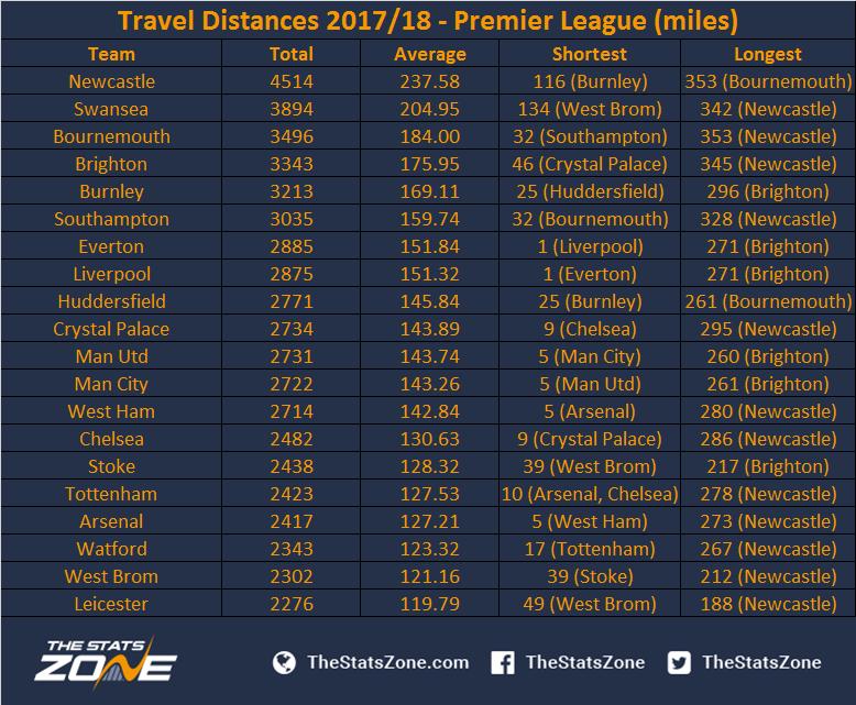 Travel distances 2017 18 premier league the stats zone - England division one league table ...