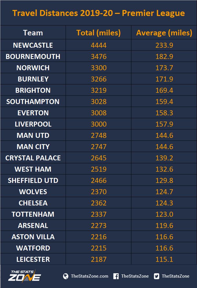 Travel Distances 2019 20 Premier League The Stats Zone