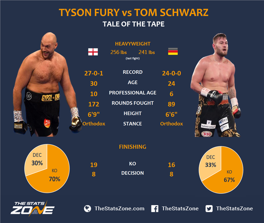 Tyson Fury Vs Tom Schwarz Preview Prediction The Stats Zone