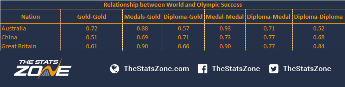 correlation between economic success and olympic Is there a correlation between a countries success at the olympics and their world status be it economic or political influence update: vka, nice link thanks.