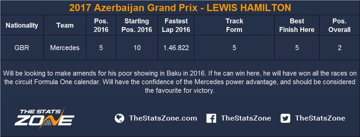 2017 Azerbaijan Grand Prix - LEWIS HAMILTON