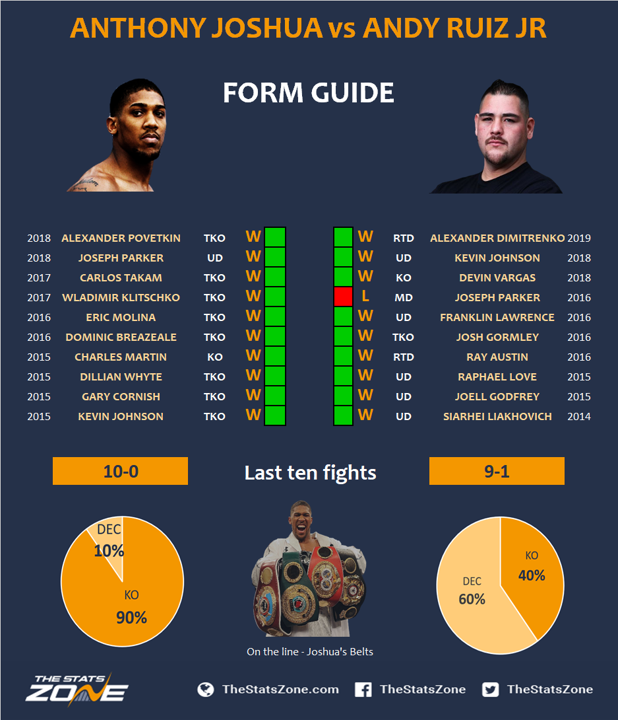 Anthony Joshua Vs Andy Ruiz Jr Preview & Prediction