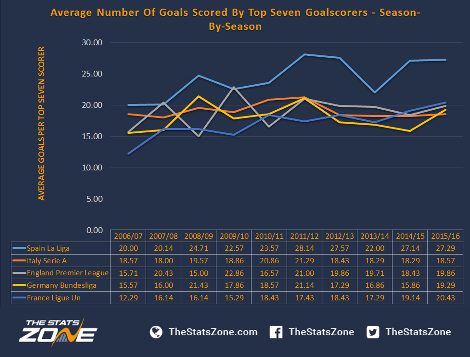 Goal average european leagues betting anti martingale betting theory