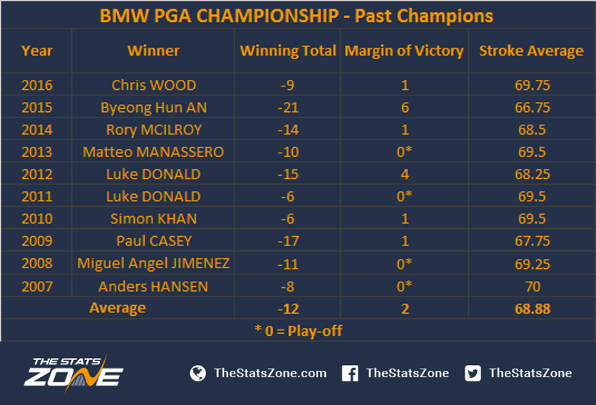 2017 Bmw Pga Championship Preview The Stats Zone