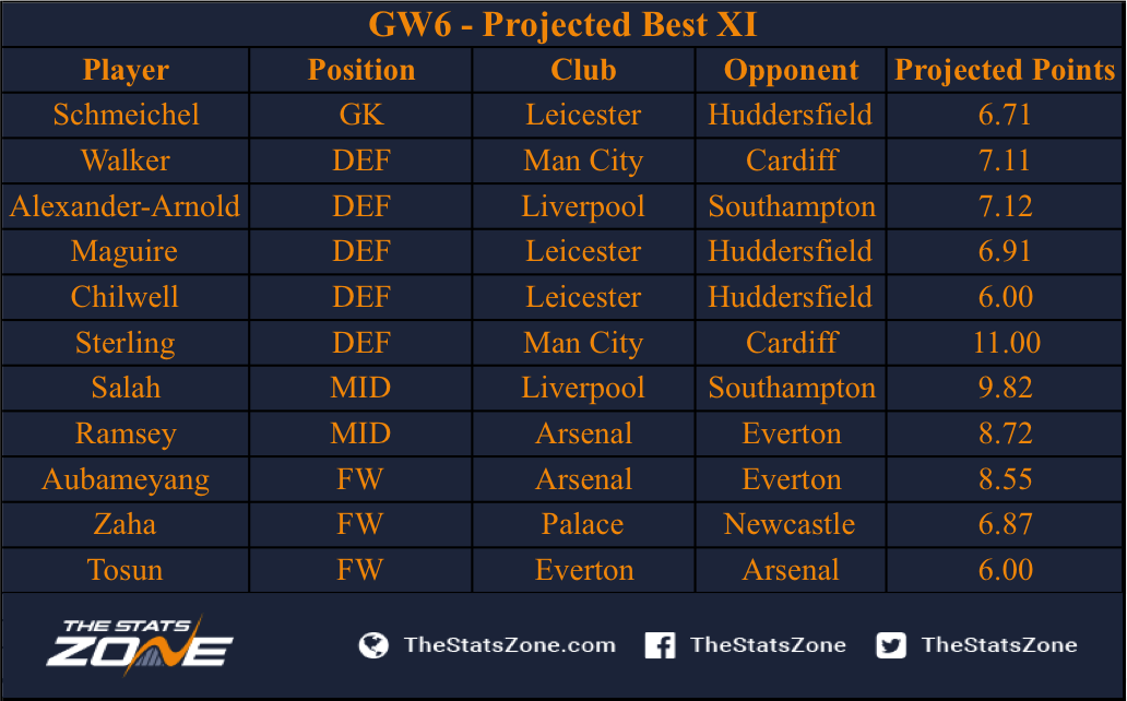 FPL Gameweek 6 – Projections - The Stats Zone