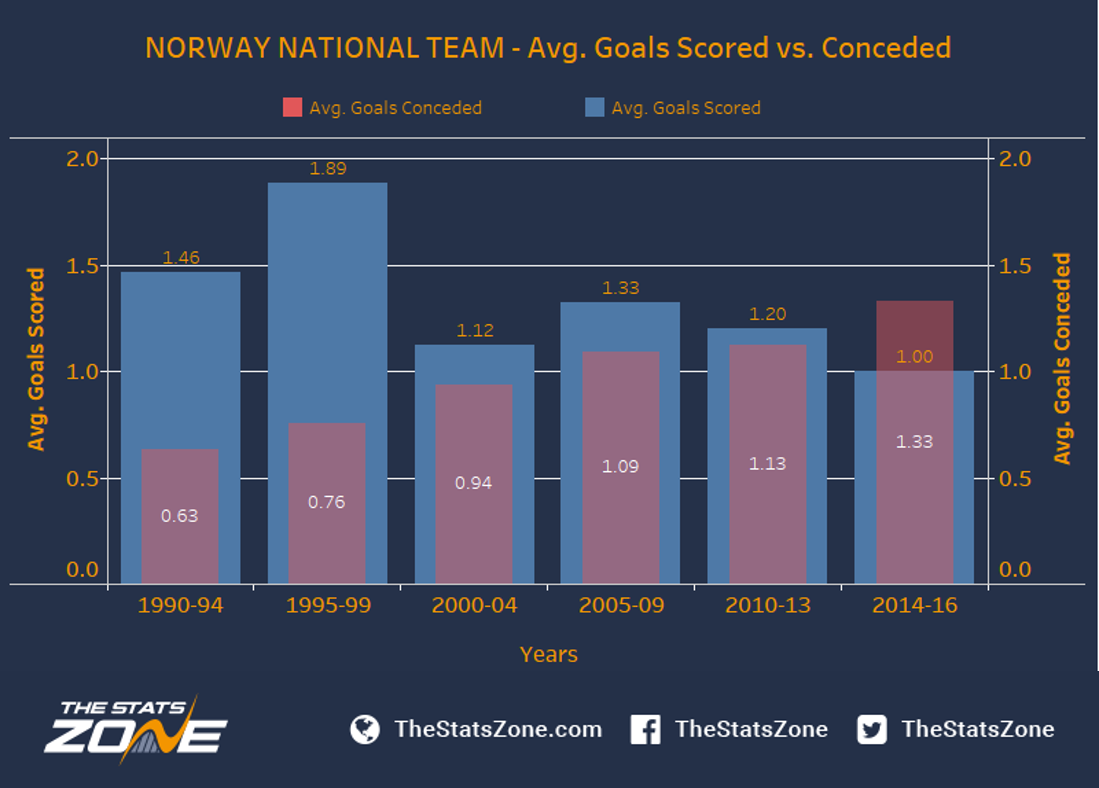 The Decline Of The Norwegian National Team - The Stats Zone