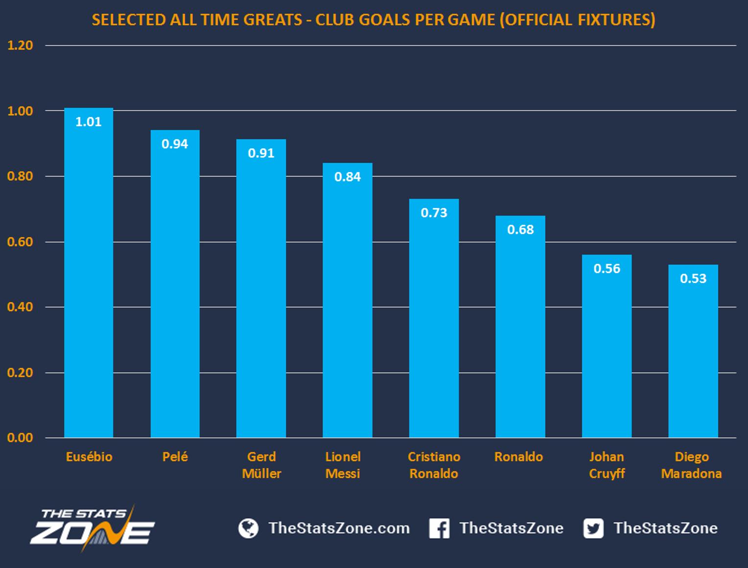Gerd muller number of goals betting unibet sports bet