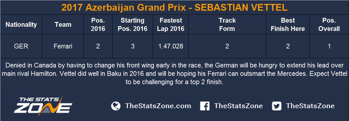 2017 Azerbaijan Grand Prix - SEBASTIAN VETTEL