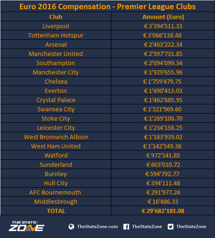 Players On International Duty How Much Compensation Do Clubs Receive The Stats Zone