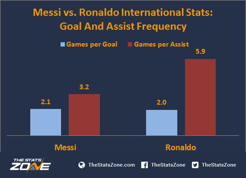Messi vs  Ronaldo: Who Has The Greatest Impact At International