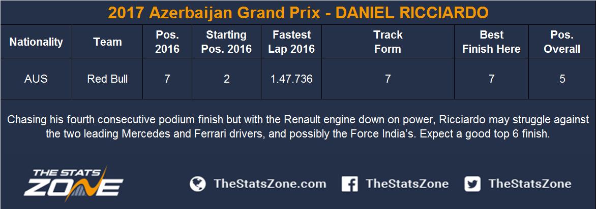 2017 Azerbaijan Grand Prix - DANIEL RICCIARDO