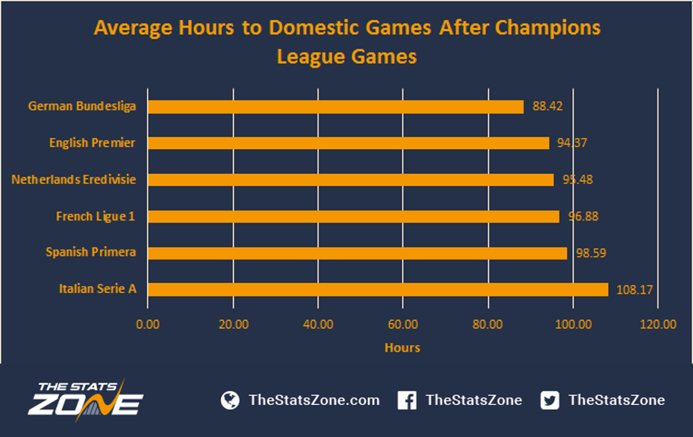 How Much Does The Champions League Affect Domestic Form