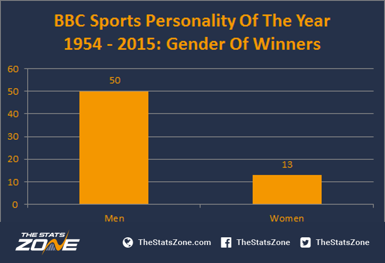 Sports personality of the year award betting trends esport betting the intersection of gaming and gambling games