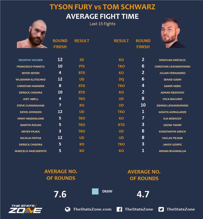 Tyson Fury Vs Tom Schwarz Preview & Prediction