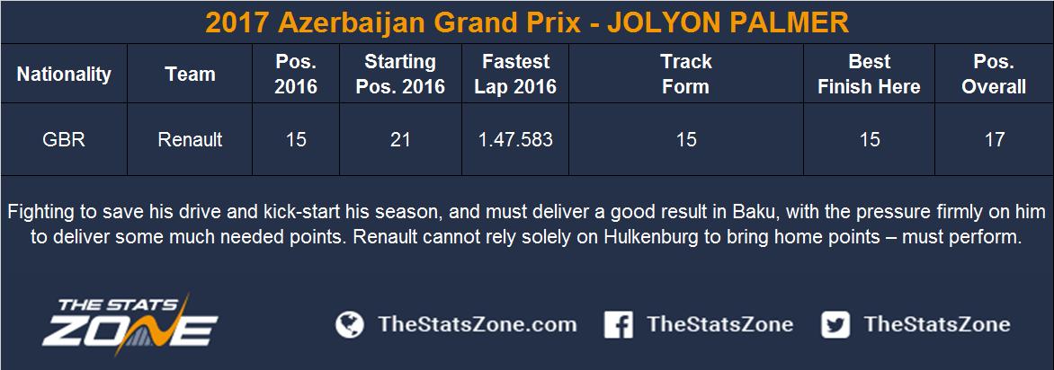 2017 Azerbaijan Grand Prix - JOLYON PALMER