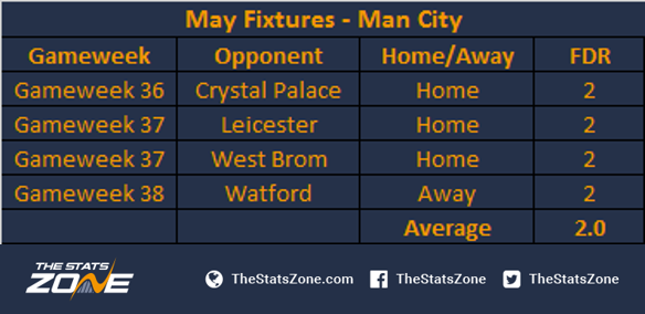 Man City Fixtures: FPL Double Gameweek Special