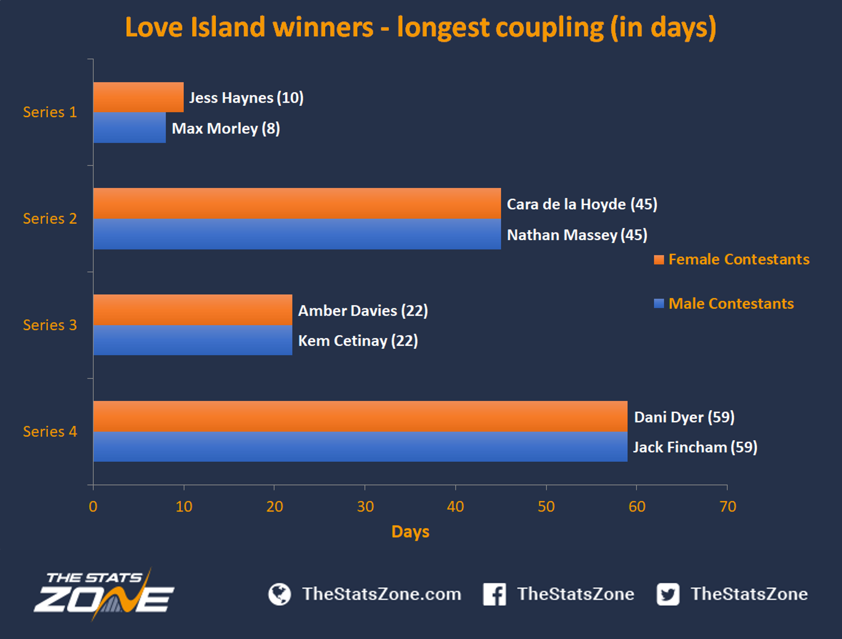 What Does It Take To Win Love Island? - The Stats Zone