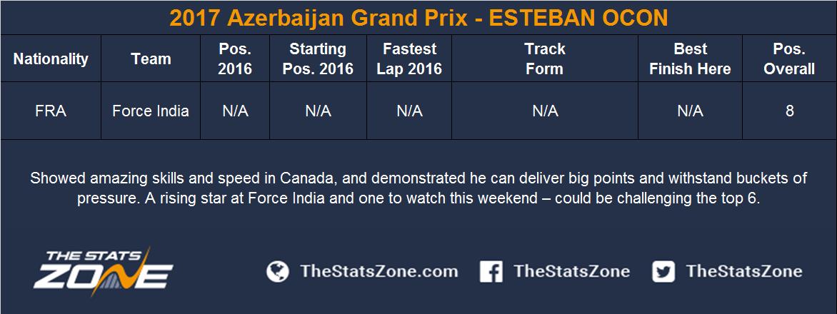 2017 Azerbaijan Grand Prix - ESTEBAN OCON