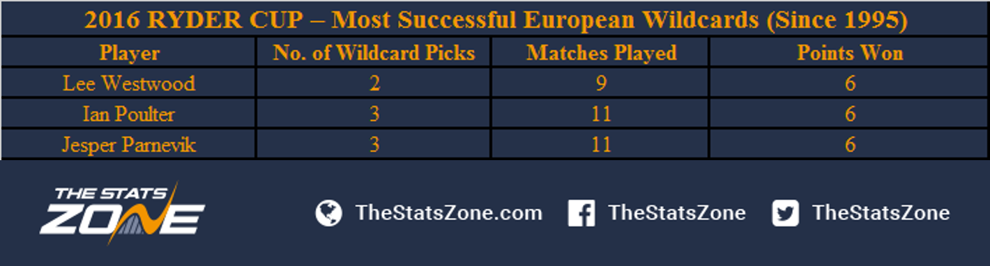 How Successful Are Wildcard Picks In The Ryder Cup? - The