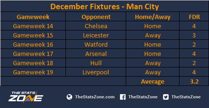 Man City Fixtures: Which Teams Have The Most Favourable Festive
