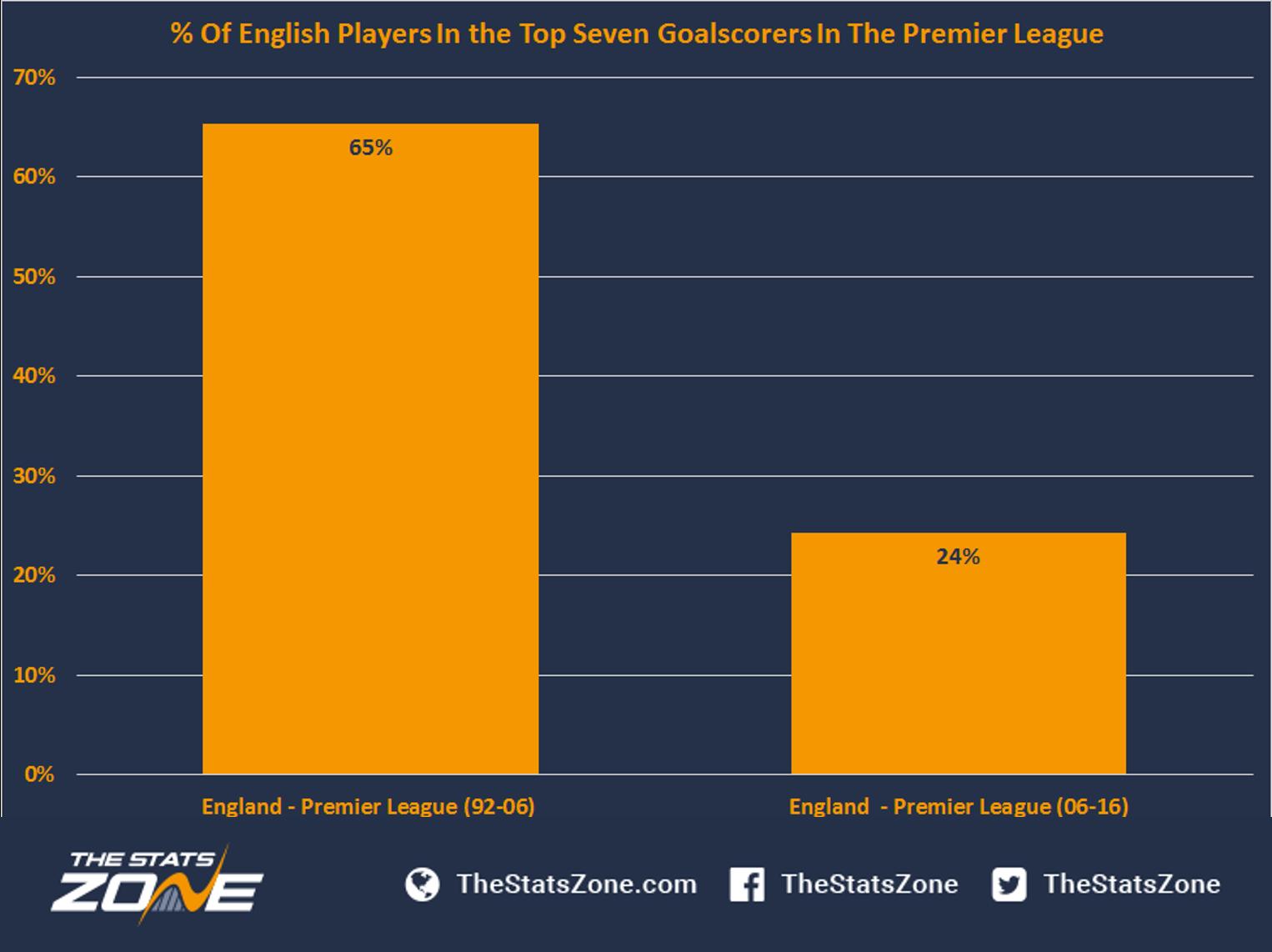 goal average european leagues betting