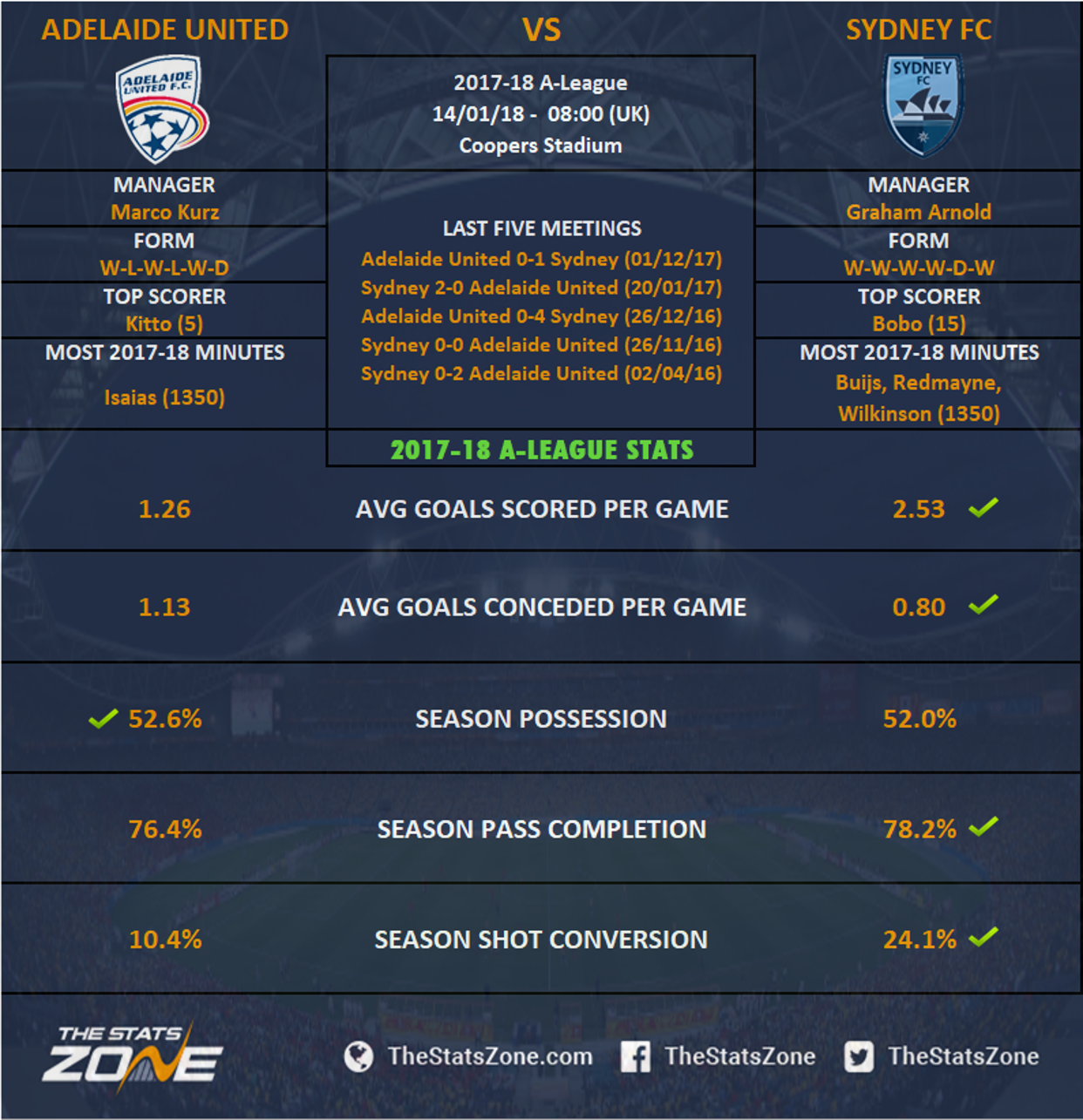 Adelaide united vs sydney fc betting preview madden betting