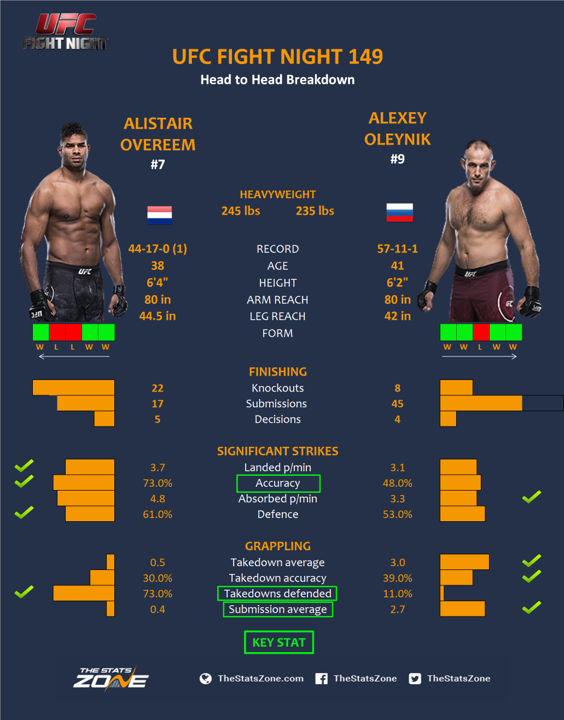 MMA Preview – Alistair Overeem...