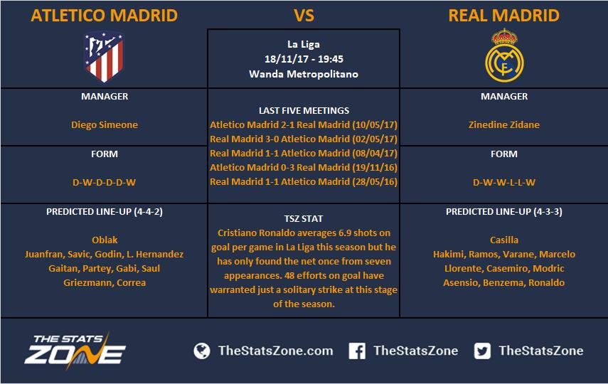 La Liga In Focus Atletico Madrid Vs Real Madrid Preview The