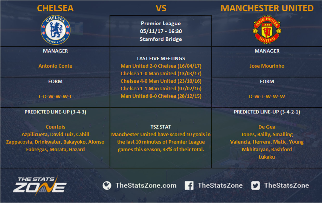 Man City Vs Chelsea 17 18: Fixtures And Predicted Line-ups
