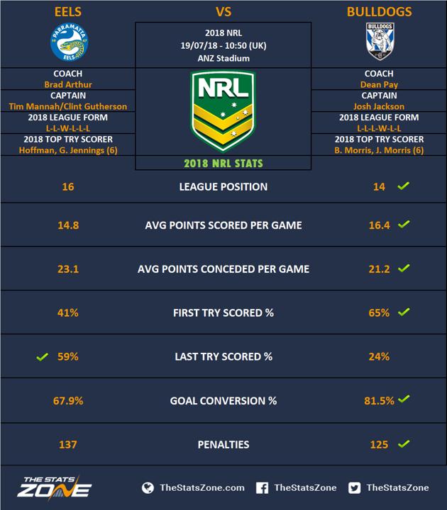 2018 NRL – Parramatta Eels vs Canterbury-Bankstown ...