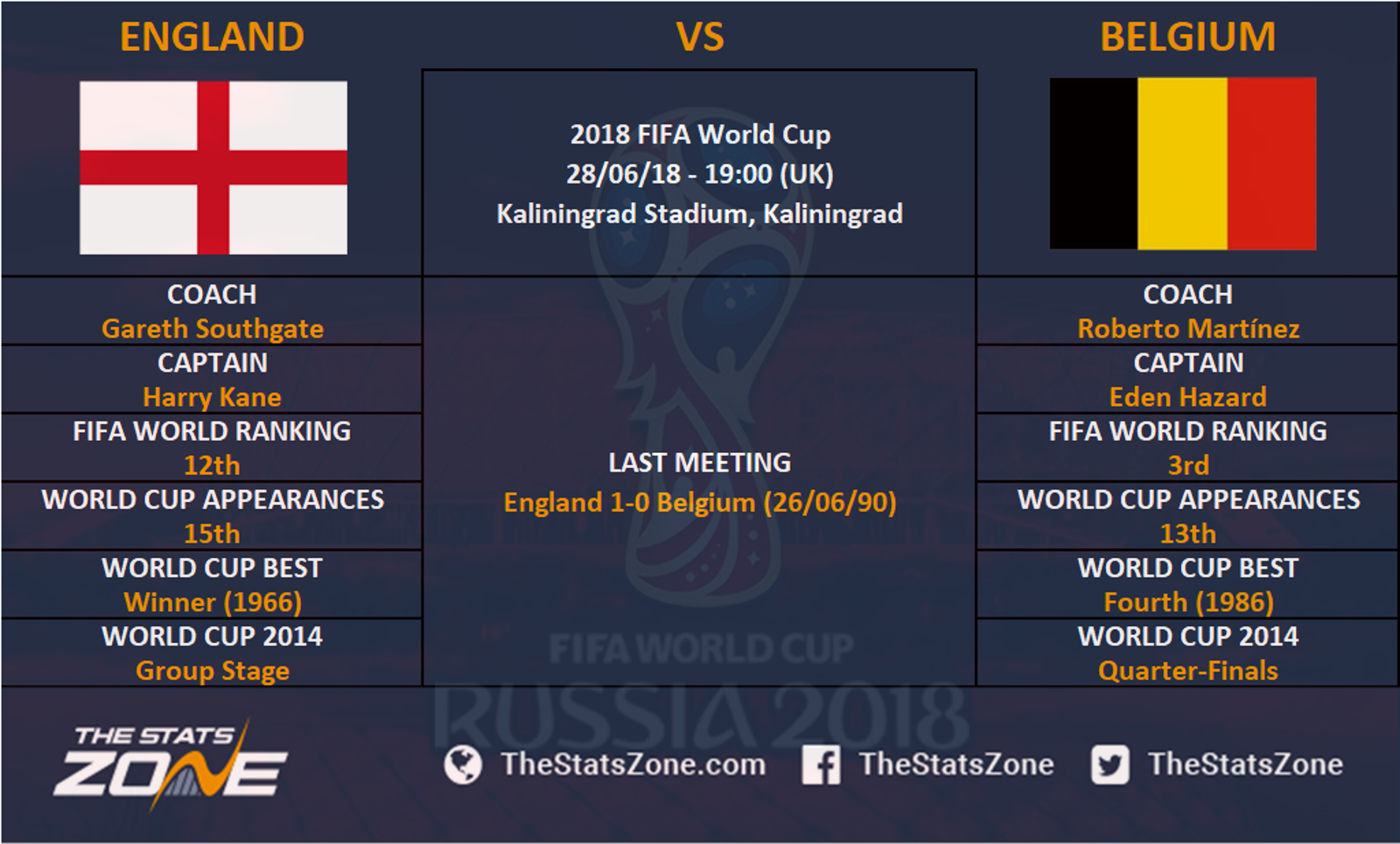 2018 Fifa World Cup England Vs Belgium Preview The Stats Zone