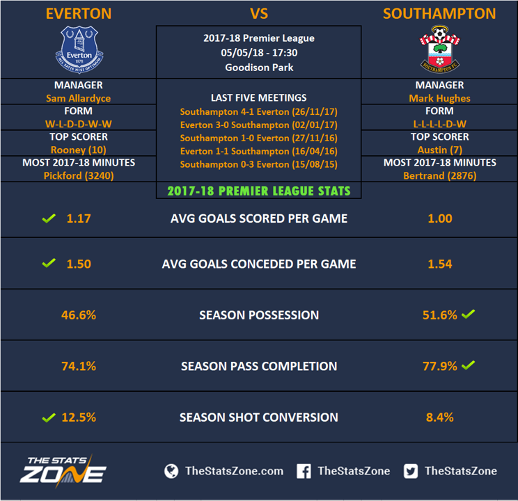 Premier League Preview: Everton vs. Southampton