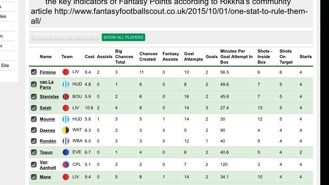 FPL Gameweek 31 – Captain Picks - The Stats Zone