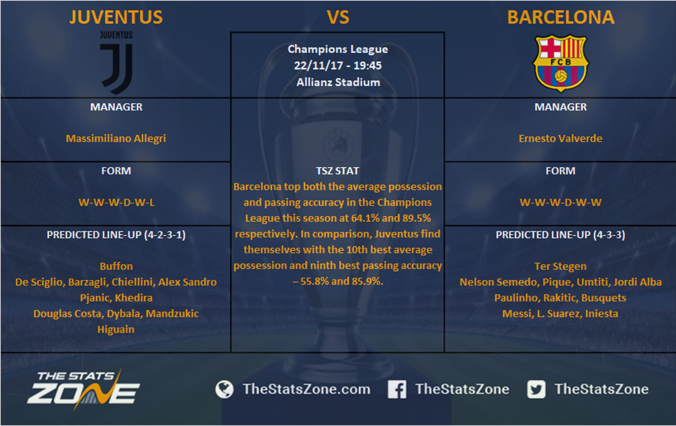Champions League In Focus Juventus Vs Barcelona Preview The Stats Zone